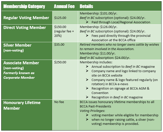 Membership Categories table.png